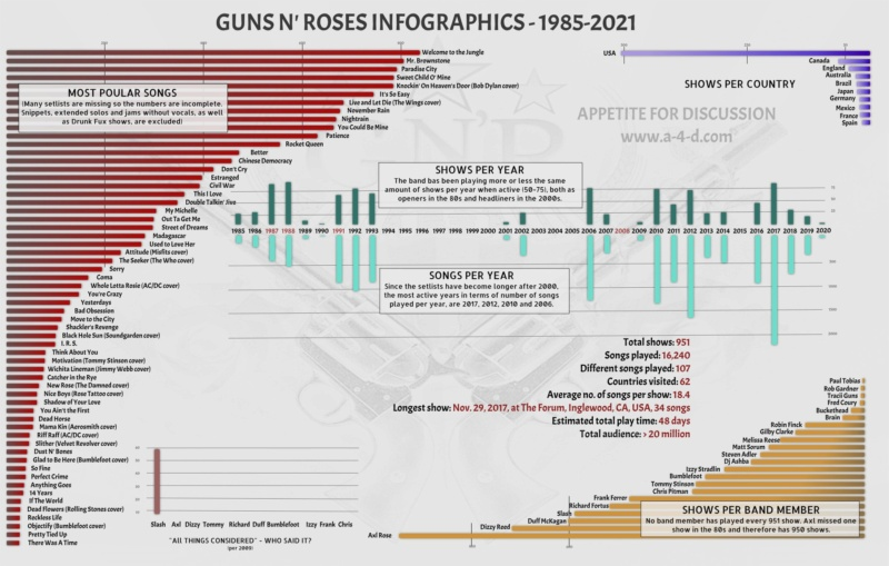 GN'R Infographics Stats13