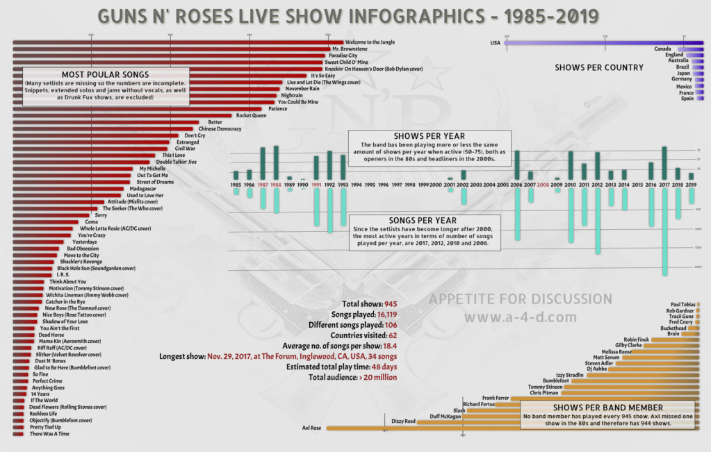 GN'R Live Show Infographics Stats16