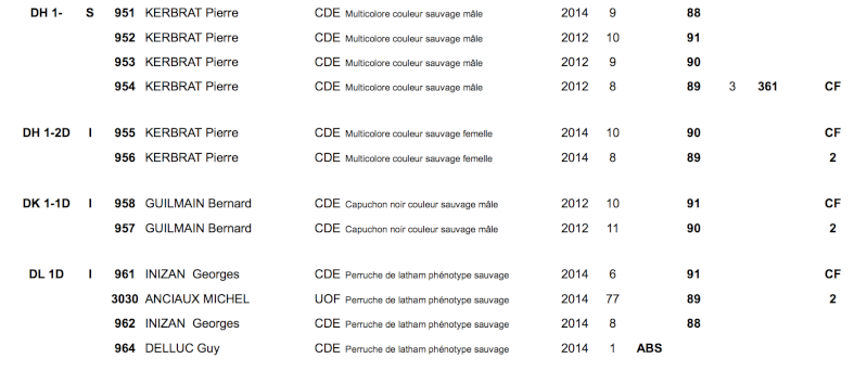 Championnat de France CDE 2014 - Page 2 Captur15