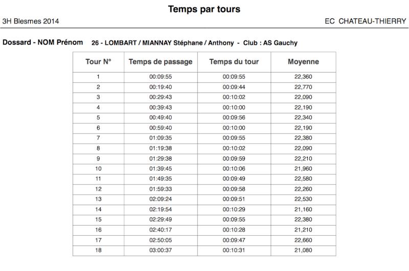 3h vtt D'Essômes sur Marne et Blesmes, 26/10 et 09/11/2014 - Page 2 Captur13