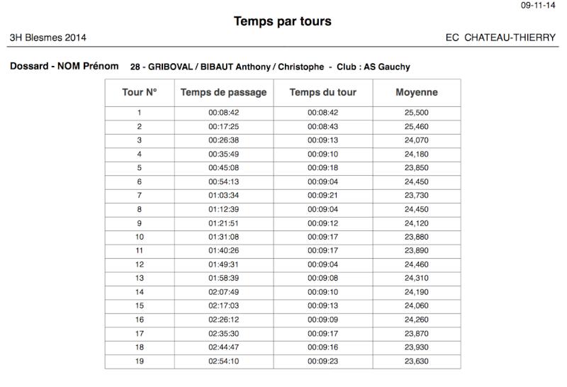 3h vtt D'Essômes sur Marne et Blesmes, 26/10 et 09/11/2014 - Page 2 Captur15