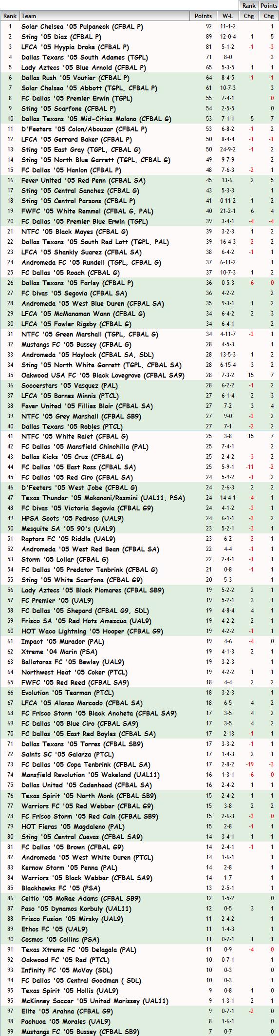 '05 Girls FBR Rankings - 11-10-14 05_fbr10