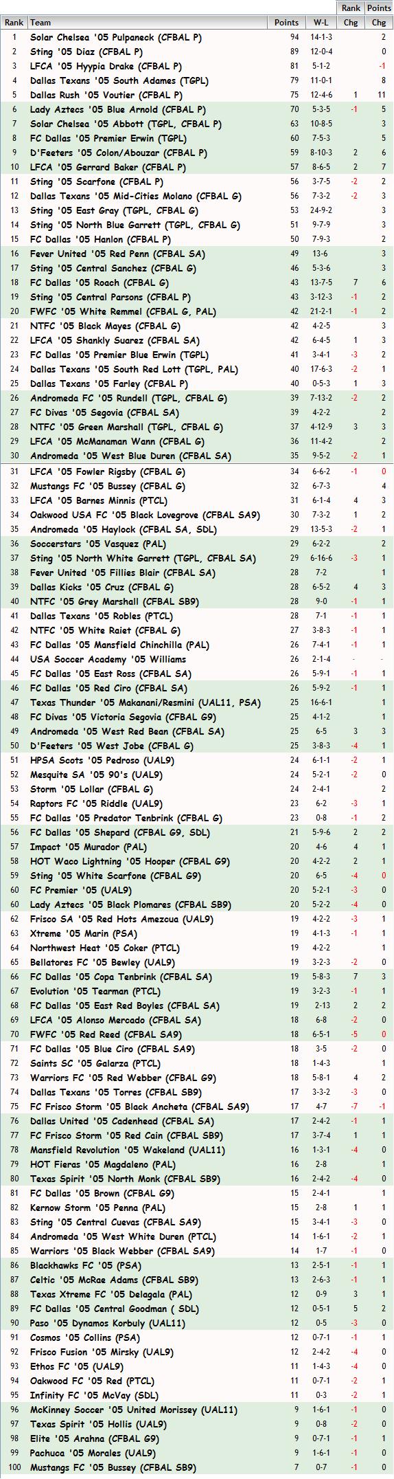 '05 Girls FBR Rankings - 11-18-14 05_fbr12