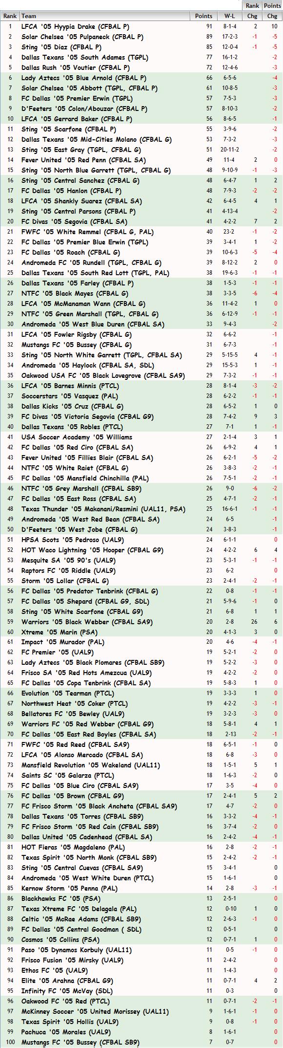 '05 Girls FBR Rankings - 11/30/2014 05_fbr14