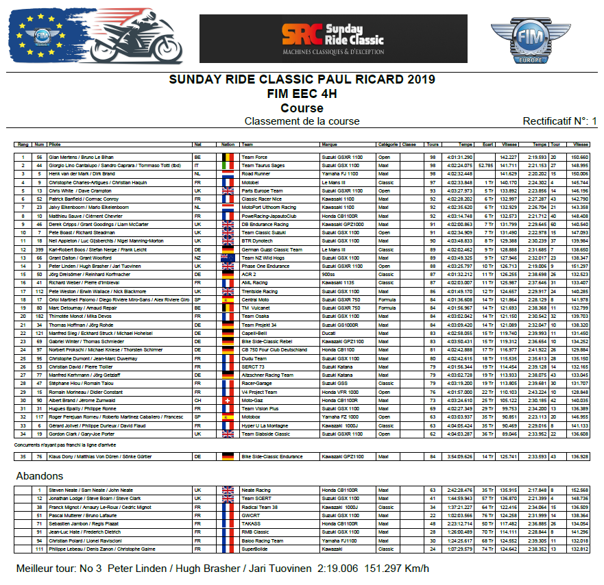 Endurance EUROPE 2019 Course10