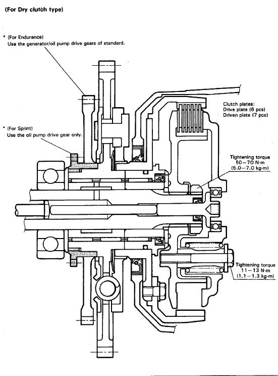embrayage à sec pour les 750 et 1100 gsxr air /huile Dry_cl10