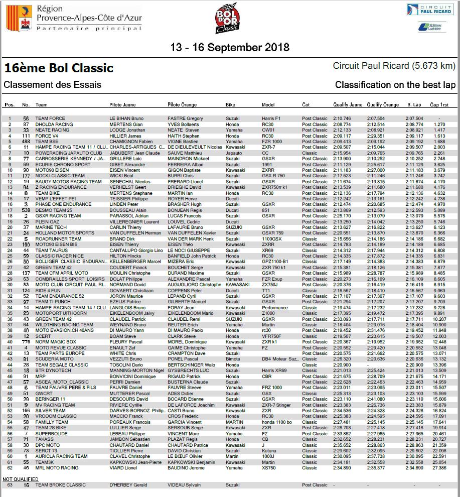 BOL D'OR CLASSIC 2018 Pole11