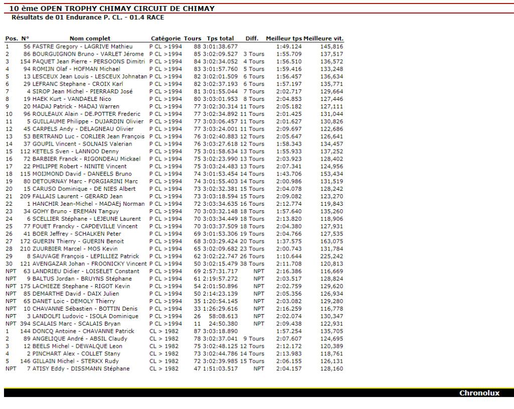 Open Trophy Chimay Race11