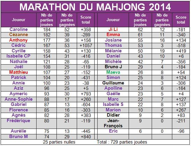 Marathon du Mah-Jong 2014 Bilan211
