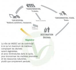 Comment les grandes villes peuvent s'attaquer au problème des déchets... sans les multinationales... Vadec210