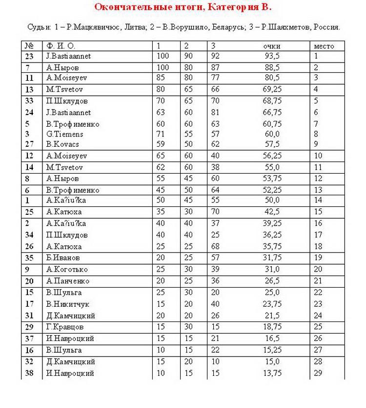 Мемориал Витошкина Mv-01510