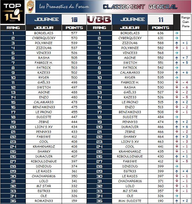 PRONOS 2014/2015 . UBB - ST - Page 3 Classe10