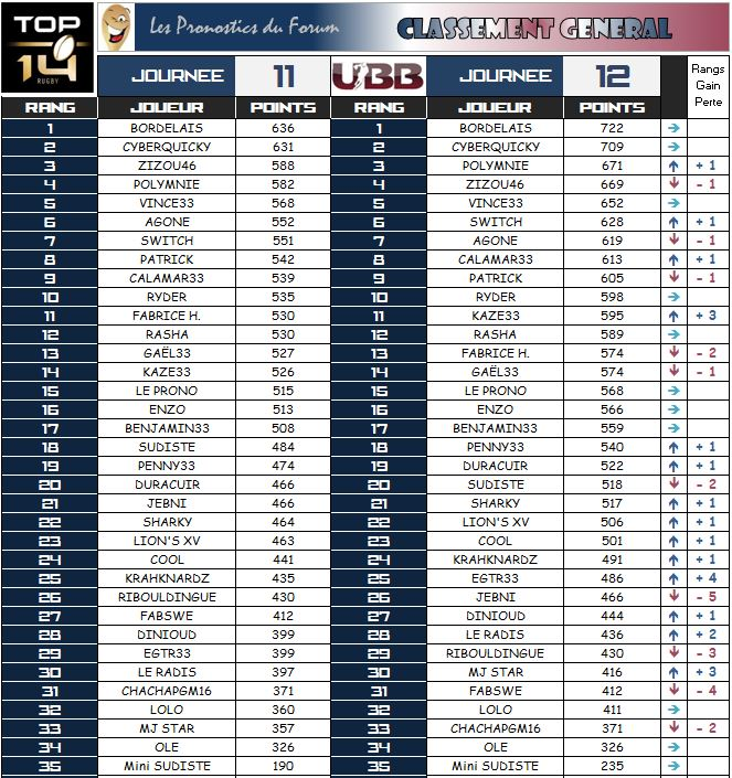PRONOS 2014 / 2015  USO - UBB - Page 3 Classe12