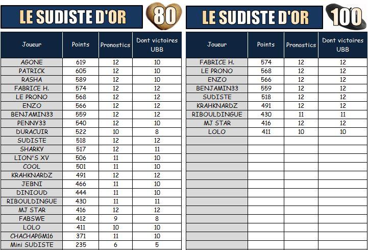 PRONOS 2014 / 2015  USO - UBB - Page 3 Les_su11