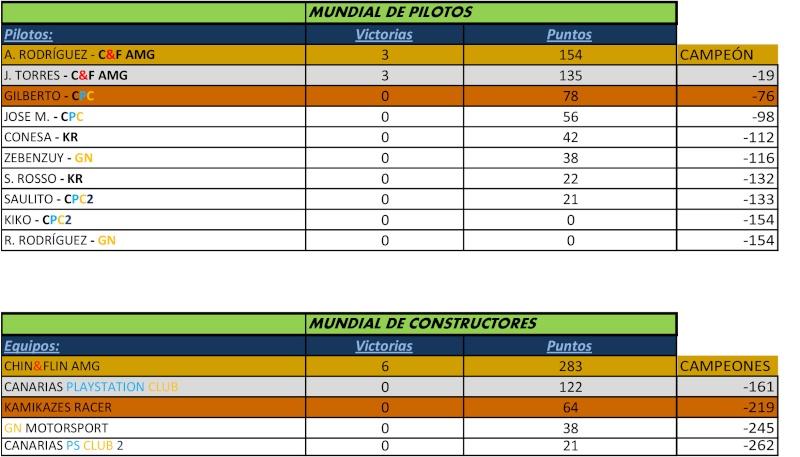 CLASIFICACIÓN GENERAL DE PILOTOS Y CONSTRUCTORES (FORMULA GT CHAM.) Clasif10