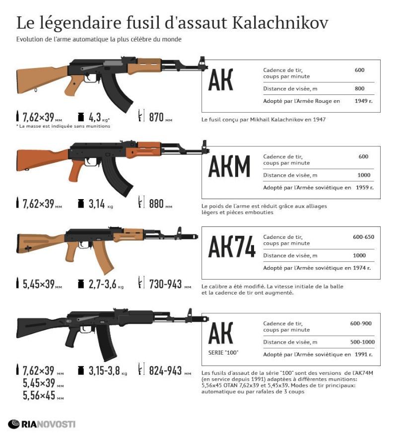 industrie d'armement russe  - Page 4 368