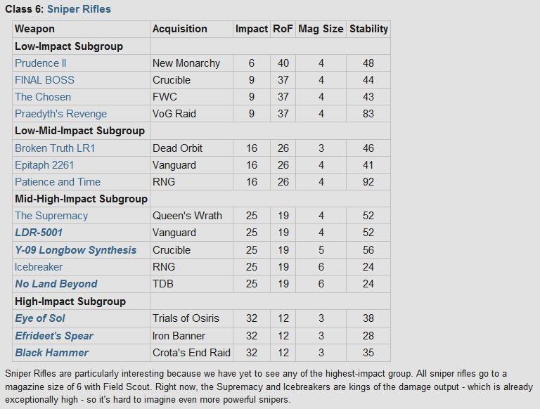 Destiny: New DLC Weapon Comparison 610