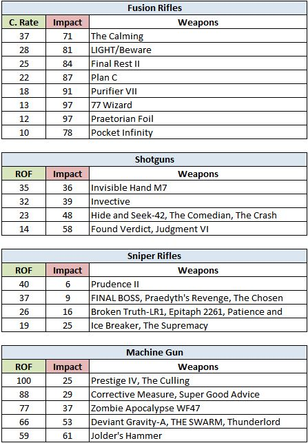 Destiny: Weapons Rate of Fire/Impact Tiers Weap210