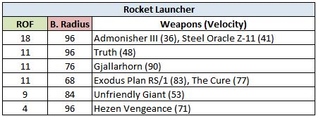 Destiny: Weapons Rate of Fire/Impact Tiers Weap310