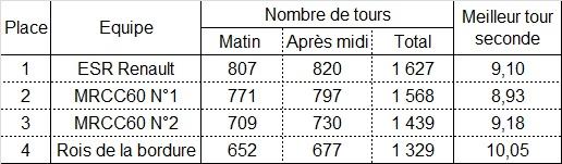 MRCC60 Endurance du Télethon (à l'américaine) modif reglement + tracé Nouvel10