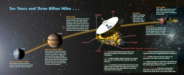 New Horizons - Mission, actualités ... 10710410