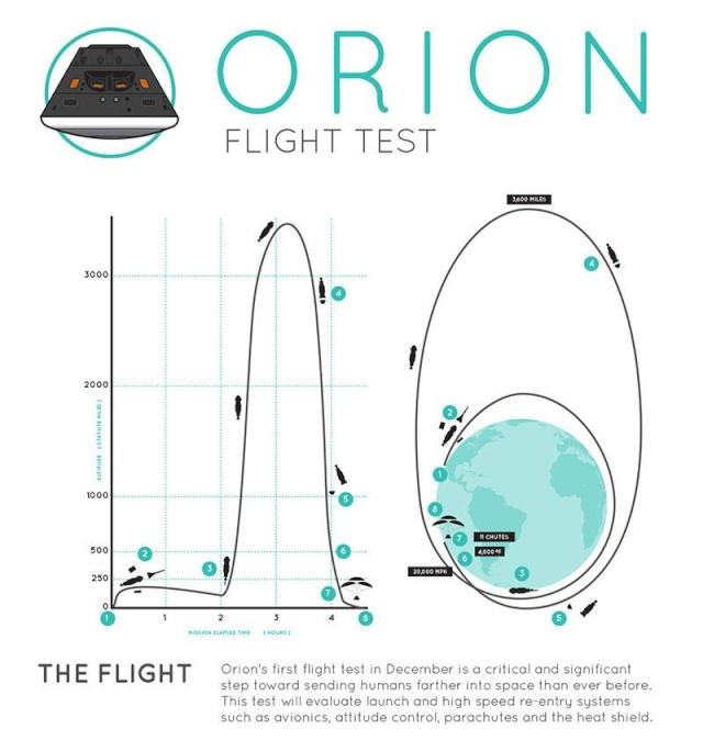ORION EFT-1 /Premier vol  spatial (5 décembre 2014) 13804510