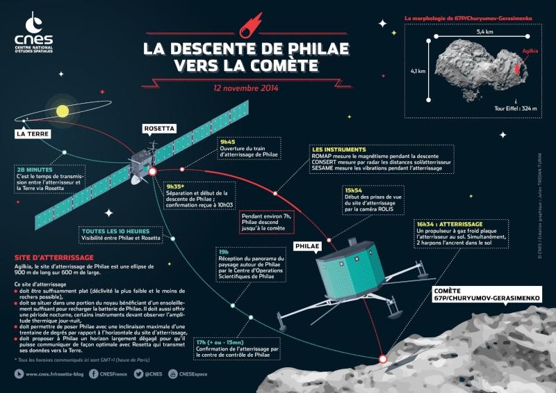 Rosetta - Réveil de la sonde / Mission / Atterrissage de Philae - Page 2 Rosett10