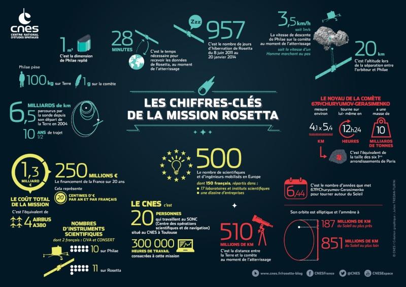 Rosetta - Réveil de la sonde / Mission / Atterrissage de Philae - Page 2 Rosett11