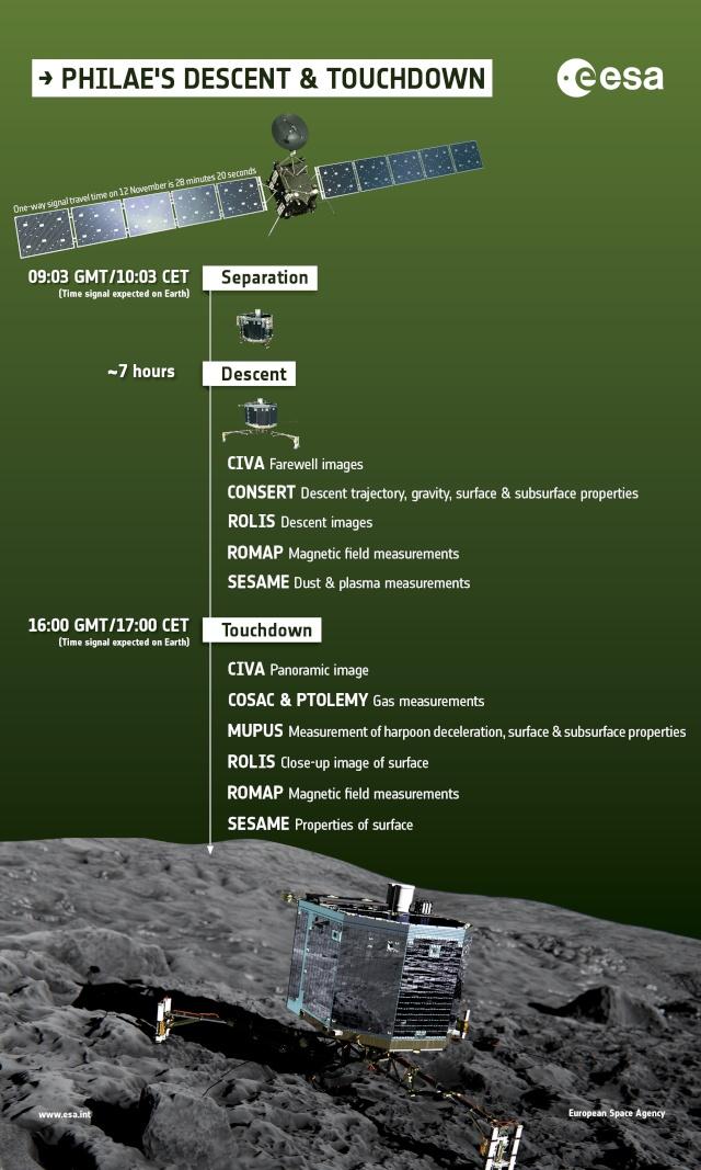Rosetta - Réveil de la sonde / Mission / Atterrissage de Philae - Page 2 What_d10
