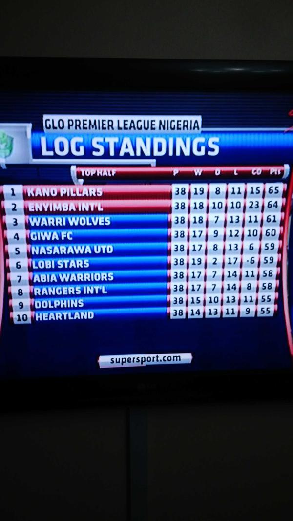 Ahaaaaaaaaaa! 50 points relegate in Nigeria league while 65 pts win the league Nigeri10