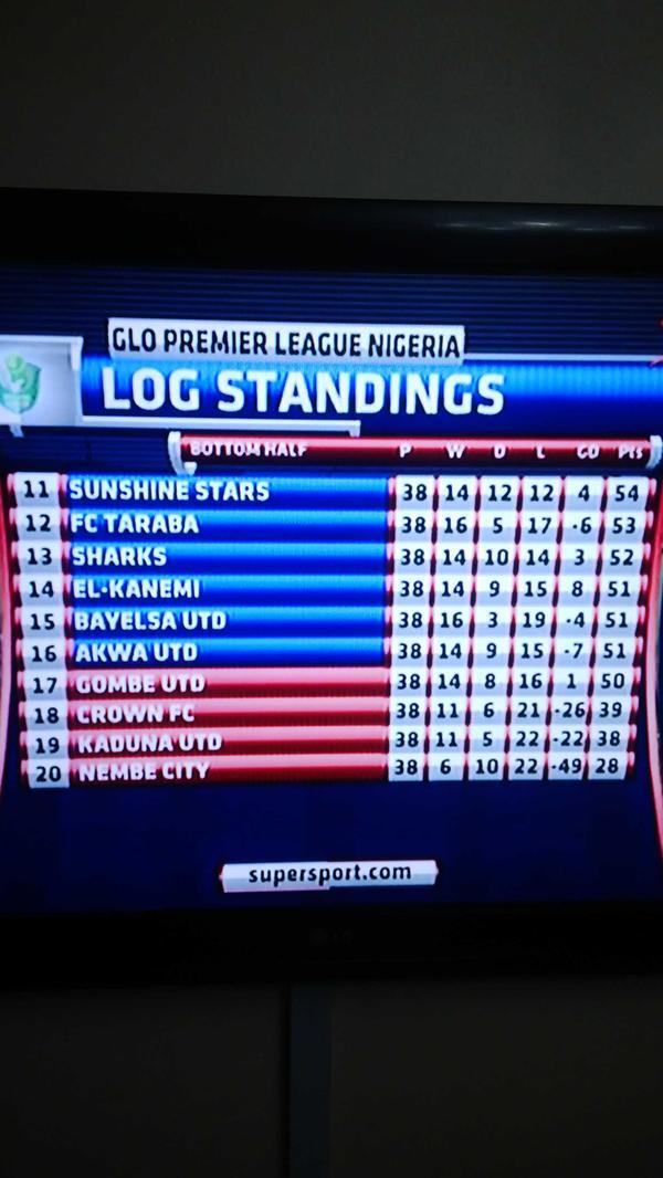 Ahaaaaaaaaaa! 50 points relegate in Nigeria league while 65 pts win the league Nigeri11