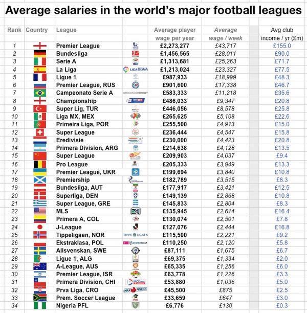 Player Average Salaries World Wide Player10