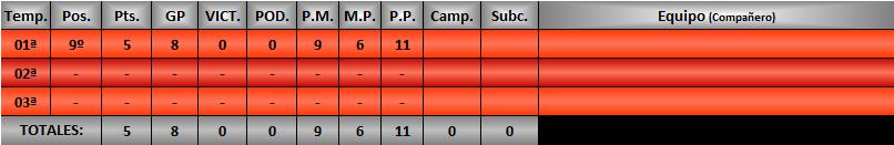 Estadísticas CRGTM Argos110