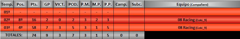Estadísticas CRGTM Beryll11