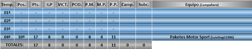 Estadísticas CRF1 Dream_10