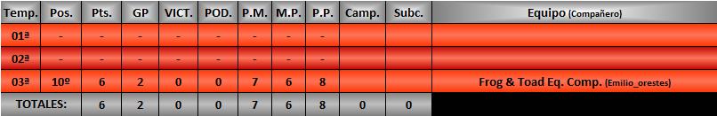 Estadísticas CRGTM Durlin10