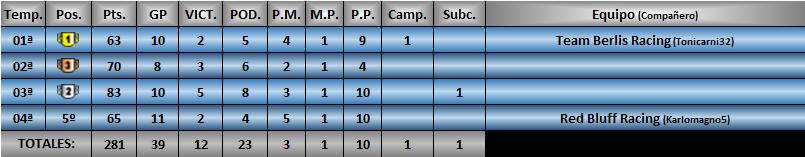 Estadísticas CRF1 Hetmet11