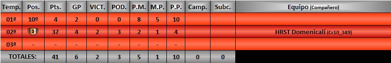 Estadísticas CRGTM Hetmet12
