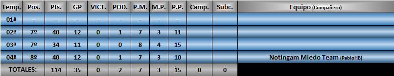 Estadísticas CRF1 Jorid711