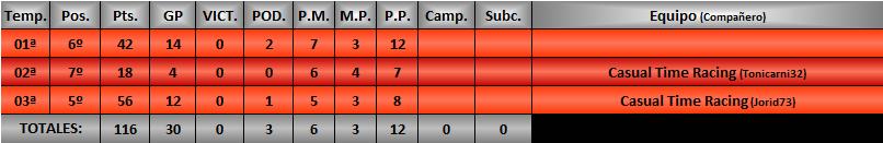Estadísticas CRGTM Jorid712