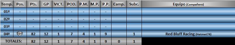 Estadísticas CRF1 Karlom10