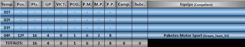 Estadísticas CRF1 Luisil10