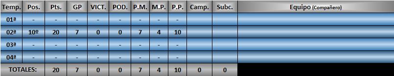 Estadísticas CRF1 Moipel11