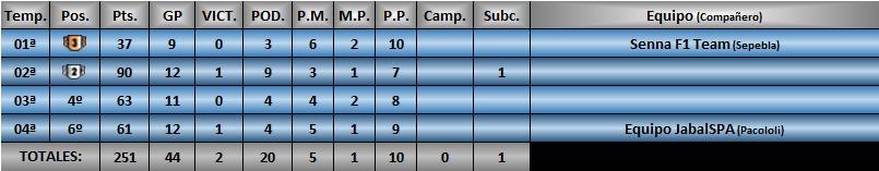 Estadísticas CRF1 Orcaja12