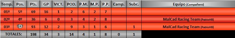Estadísticas CRGTM Orcaja13