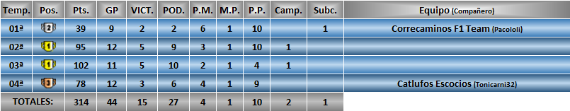 Estadísticas CRF1 Oscar_11