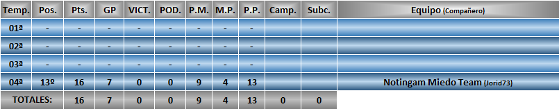 Estadísticas CRF1 Pabloh10