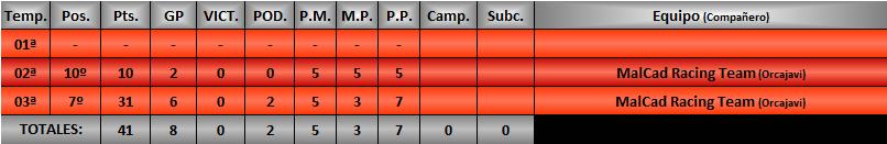 Estadísticas CRGTM Pabloh11