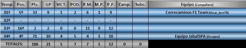 Estadísticas CRF1 Pacolo11