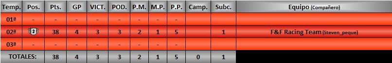 Estadísticas CRGTM Pochol10